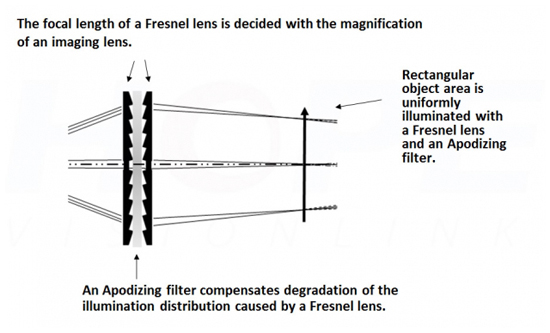 Fresnel Lighting System
